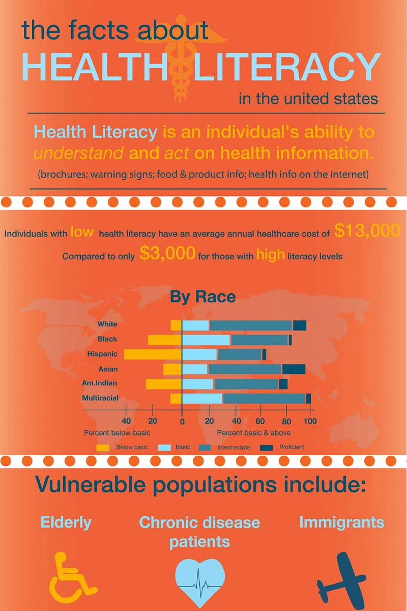 Health Literacy Facts